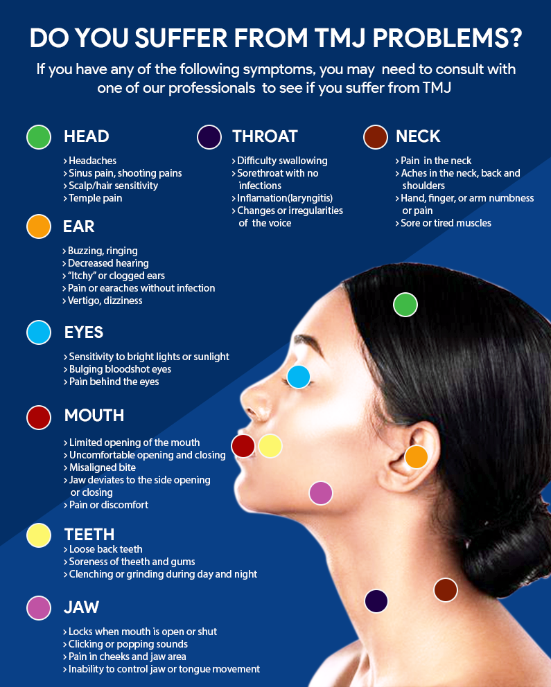 neck tmj pain areas